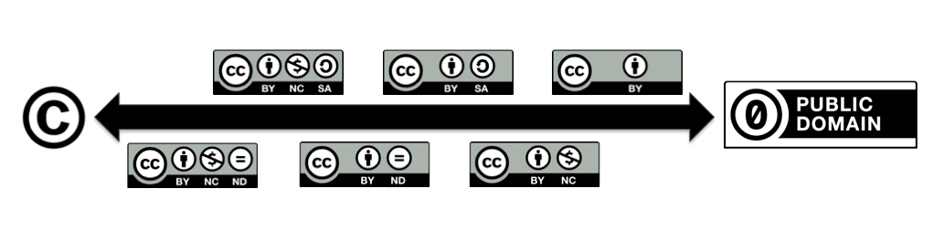 Spectrum between traditional copyright and public domain